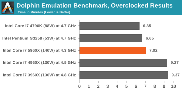 Dolphin Emulation Benchmark, Overclocked Results