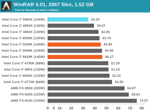 WinRAR 5.01, 2867 files, 1.52 GB
