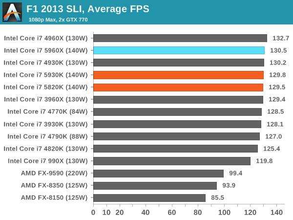 F1 2013 SLI, Average FPS
