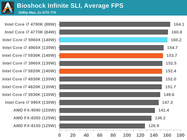 Bioshock Infinite SLI, Average FPS