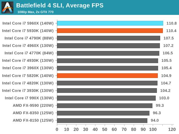 Battlefield 4 SLI, Average FPS