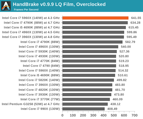 HandBrake v0.9.9 LQ Film, Overclocked