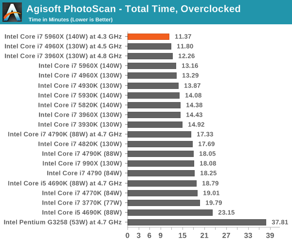 Agisoft PhotoScan - Total Time, Overclocked