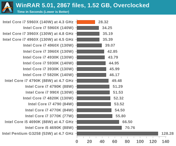 WinRAR 5.01, 2867 files, 1.52 GB, Overclocked