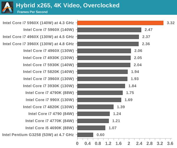 Hybrid x265, 4K Video, Overclocked