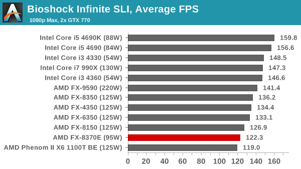 Gaming Benchmarks Amd Fx 8370e Cpu Review Vishera Down To 95w Price Cuts For Fx