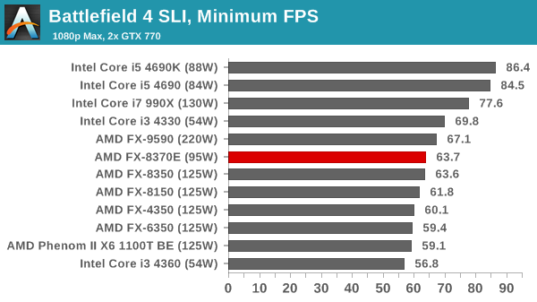 AMD-FX-8350 vs  Intel-i5-4460 | Tom's Hardware Forum