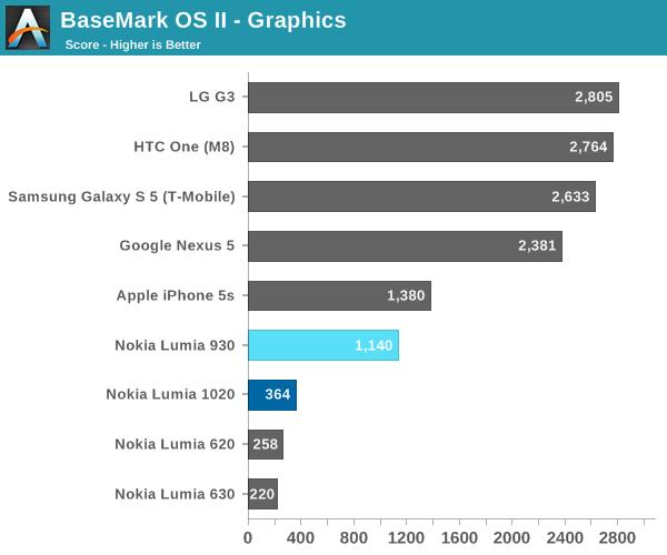 BaseMark OS II - Graphics