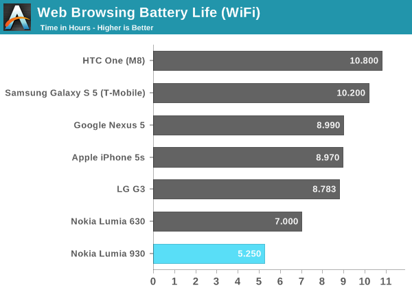Battery Life and Charging - Nokia Lumia 930 Review