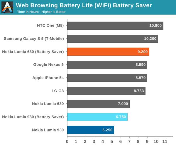Web Browsing Battery Life (WiFi) Battery Saver