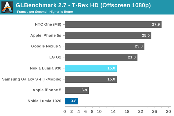 GLBenchmark 2.7 - T-Rex HD (Offscreen 1080p)