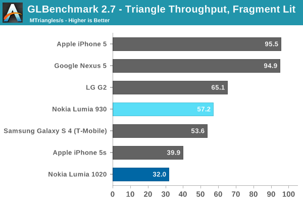 GLBenchmark 2.7 - Triangle Throughput, Fragment Lit