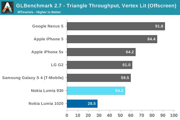 GLBenchmark 2.7 - Triangle Throughput, Vertex Lit (Offscreen 1080p)