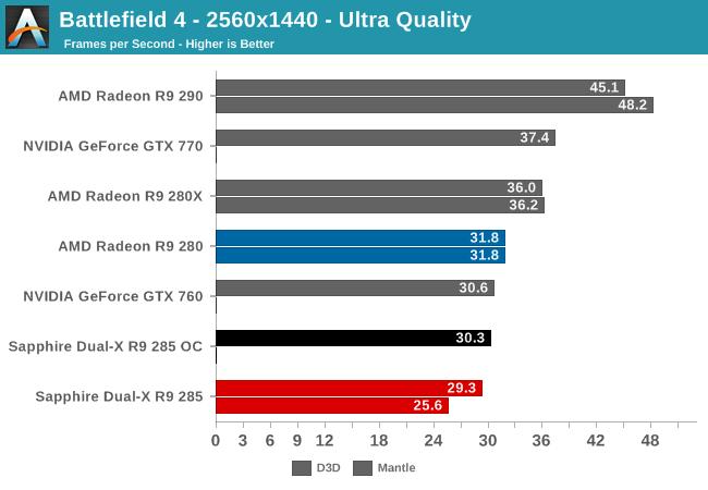 Battlefield 4 - 2560x1440 - Ultra Quality