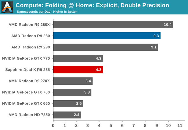 Compute: Folding @ Home: Explicit, Double Precision