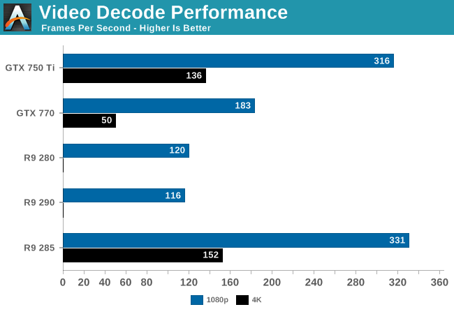 Video Decode Performance