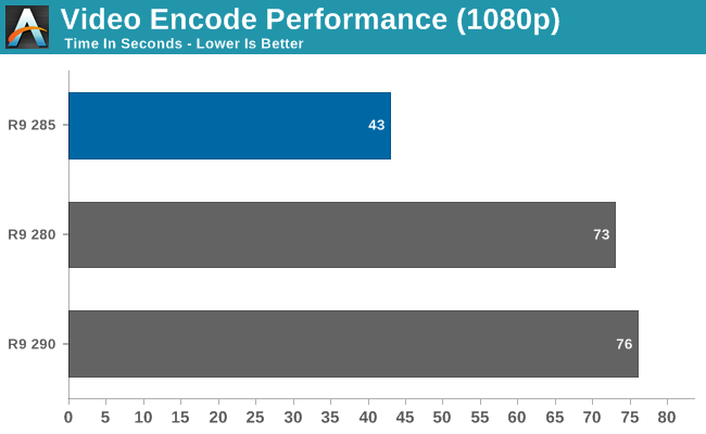 Video Encode Performance (1080p)