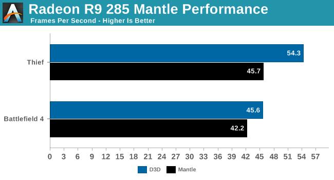 Radeon R9 285 Mantle Performance
