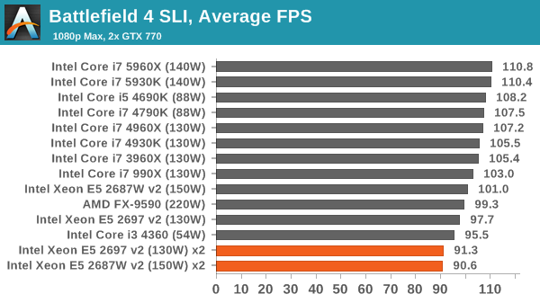 Battlefield 4 SLI, Average FPS