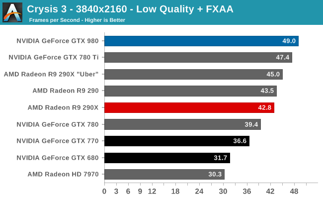 The NVIDIA GeForce GTX 980 Review: Maxwell Mark 2