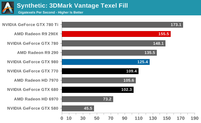 Synthetic: 3DMark Vantage Texel Fill