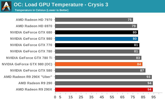 OC: Load GPU Temperature - Crysis 3