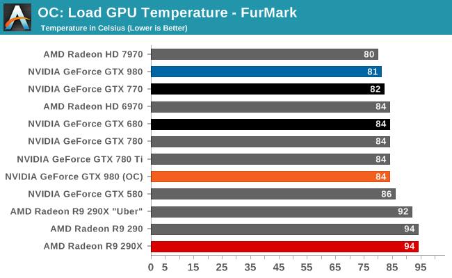 OC: Load GPU Temperature - FurMark