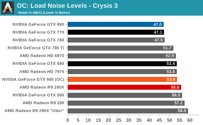 OC: Load Noise Levels - Crysis 3