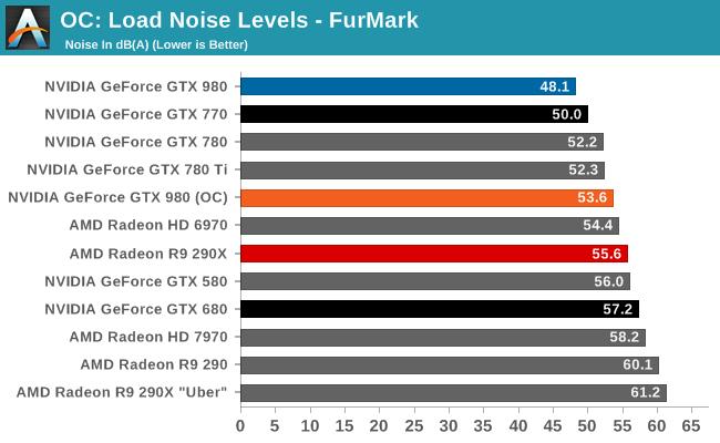 OC: Load Noise Levels - FurMark