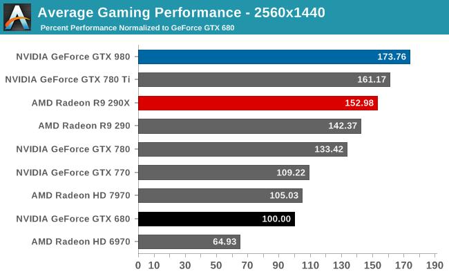 Average Gaming Performance - 2560x1440