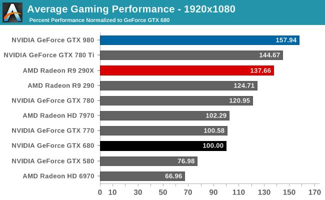 Average Gaming Performance - 1920x1080