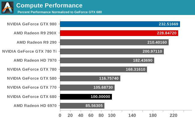 Compute Performance
