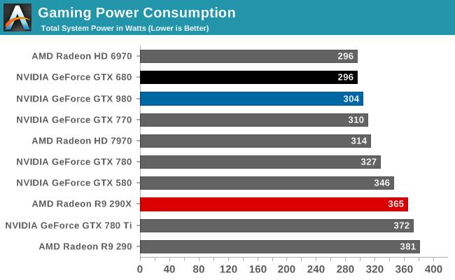 Gaming Power Consumption