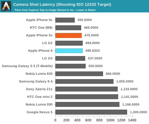 Camera Shot Latency (Shooting ISO 12233 Target)