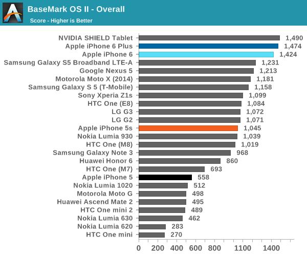 BaseMark OS II - Overall