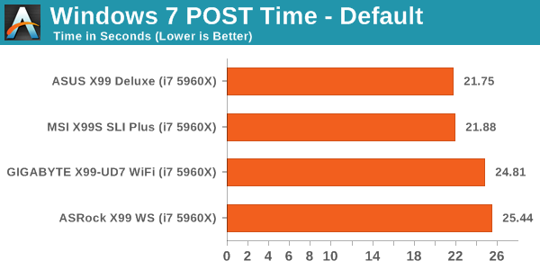Windows 7 POST Time - Default