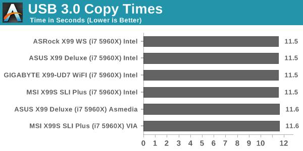 USB 3.0 Copy Times