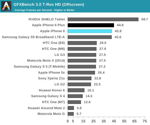 GFXBench 3.0 T-Rex HD (Offscreen)
