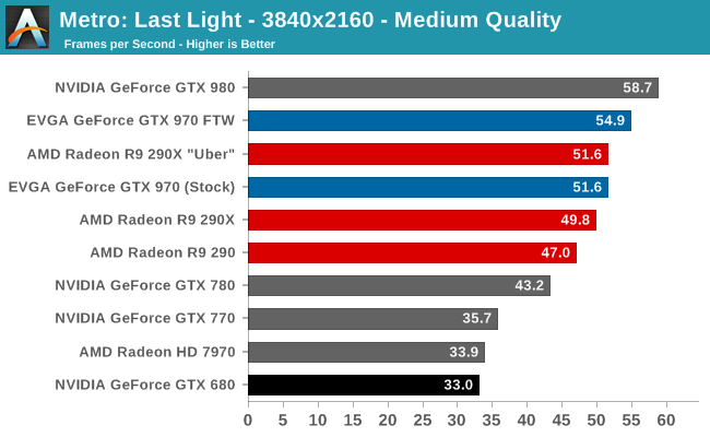 Metro: Last Light - 3840x2160 - Medium Quality