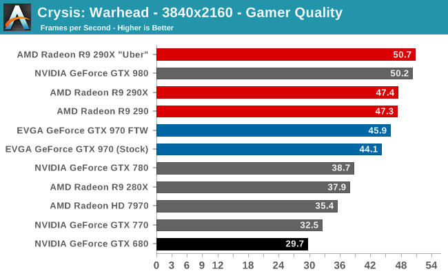 Crysis: Warhead - The NVIDIA GeForce GTX 970 Review: Featuring EVGA