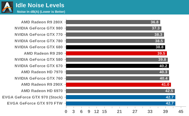 Power, Temperature, & Noise - The NVIDIA GeForce GTX 970