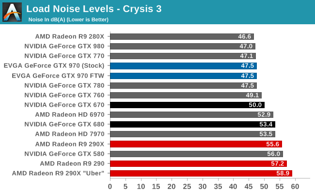 Load Noise Levels - Crysis 3