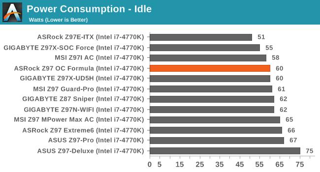 Power Consumption - Idle