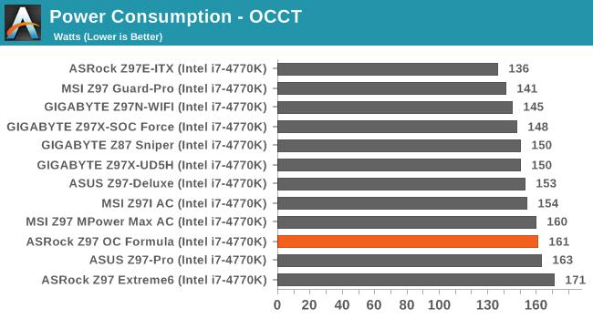 Power Consumption - OCCT