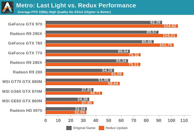 Metro: Last Light vs. Redux Performance