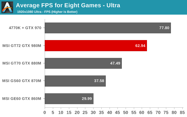 Average FPS for Eight Games - Ultra