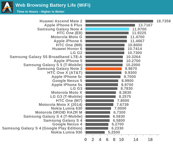 iphone battery test battery and charge time the samsung galaxy note 4 11646
