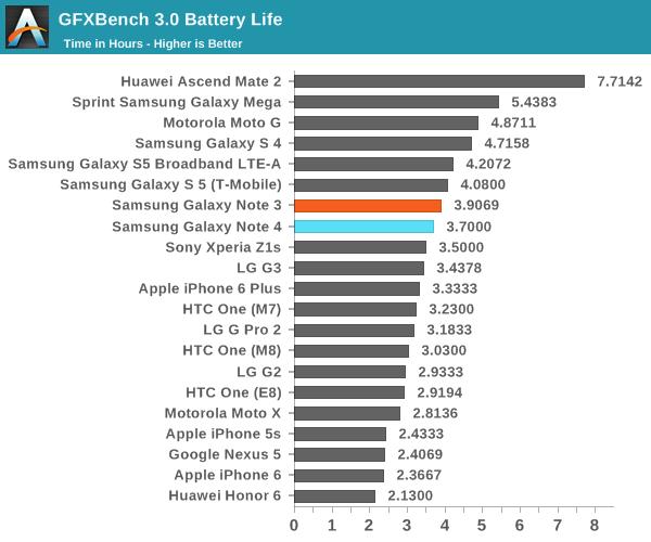 GFXBench 3.0 Battery Life