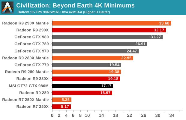 Civilization: Beyond Earth 4K Minimums