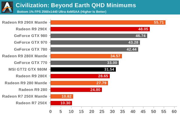 Civilization: Beyond Earth QHD Minimums